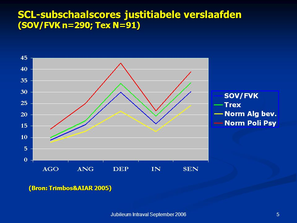 SCL-subschaalscores justitiabele verslaafden (SOV/FVK n=290; Tex N=91)