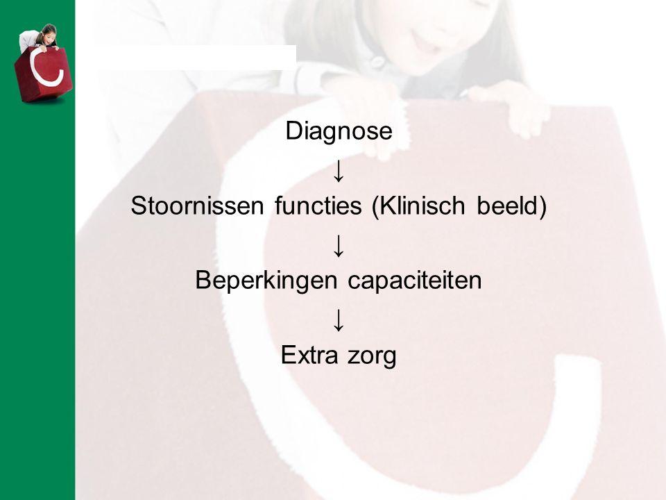 Stoornissen functies (Klinisch beeld) Beperkingen capaciteiten