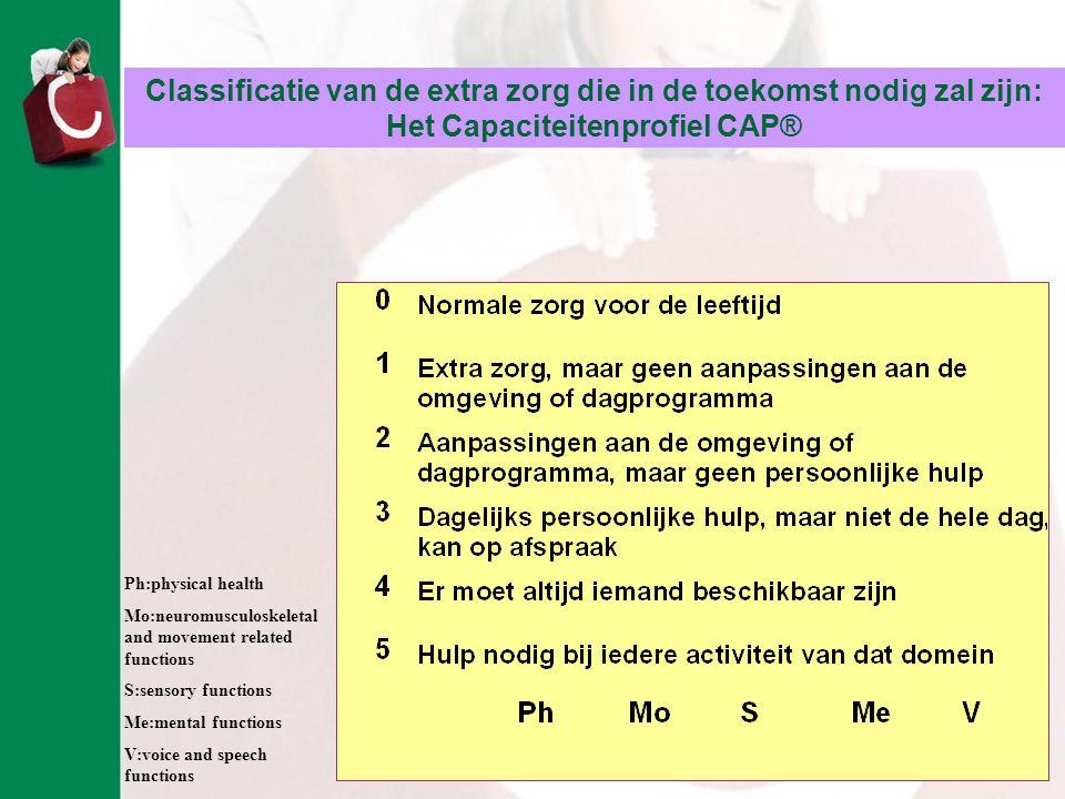 Classificatie van de extra zorg die in de toekomst nodig zal zijn: Het Capaciteitenprofiel CAP®