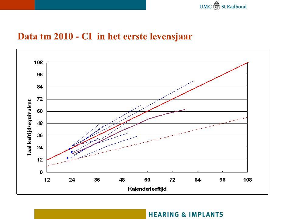 Data tm 2010 - CI in het eerste levensjaar