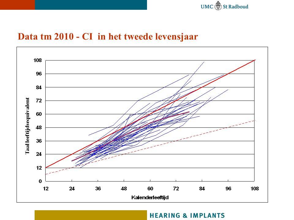 Data tm 2010 - CI in het tweede levensjaar