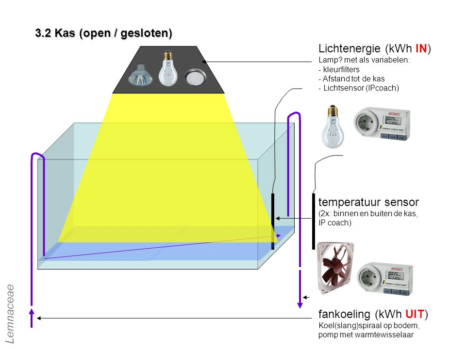 3.2 Kas (open / gesloten) Lichtenergie (kWh IN) temperatuur sensor