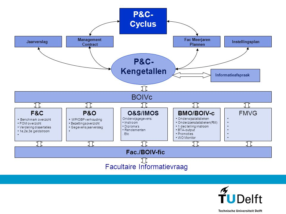 P&C- Cyclus P&C- Kengetallen