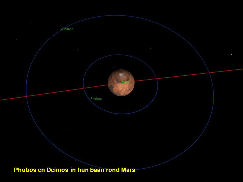 Phobos en Deimos in hun baan rond Mars