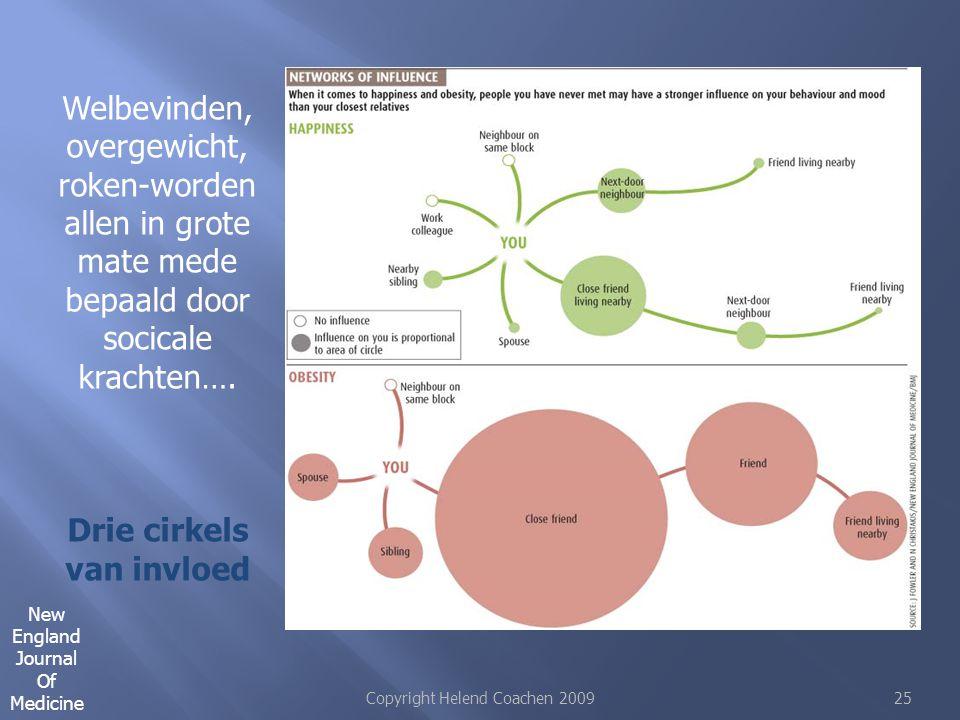 Drie cirkels van invloed