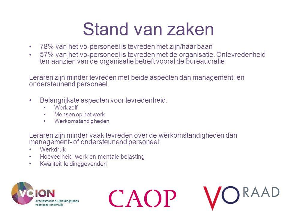 Stand van zaken 78% van het vo-personeel is tevreden met zijn/haar baan.