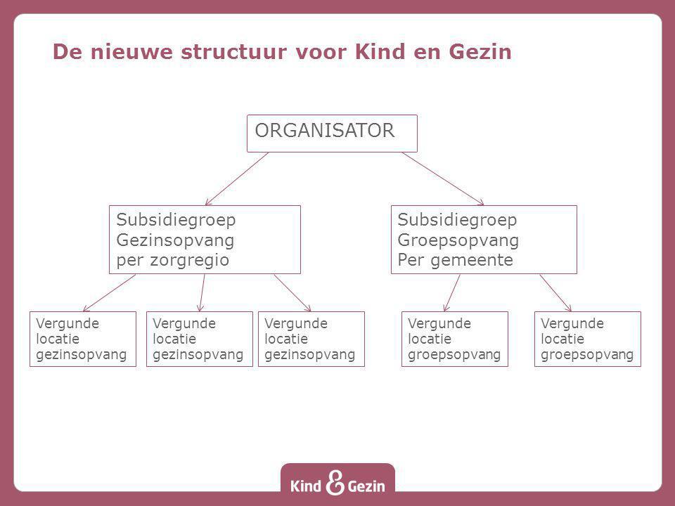 De nieuwe structuur voor Kind en Gezin