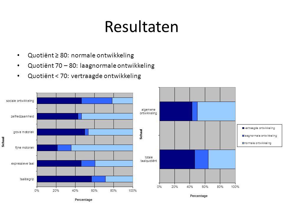 Resultaten Quotiënt ≥ 80: normale ontwikkeling