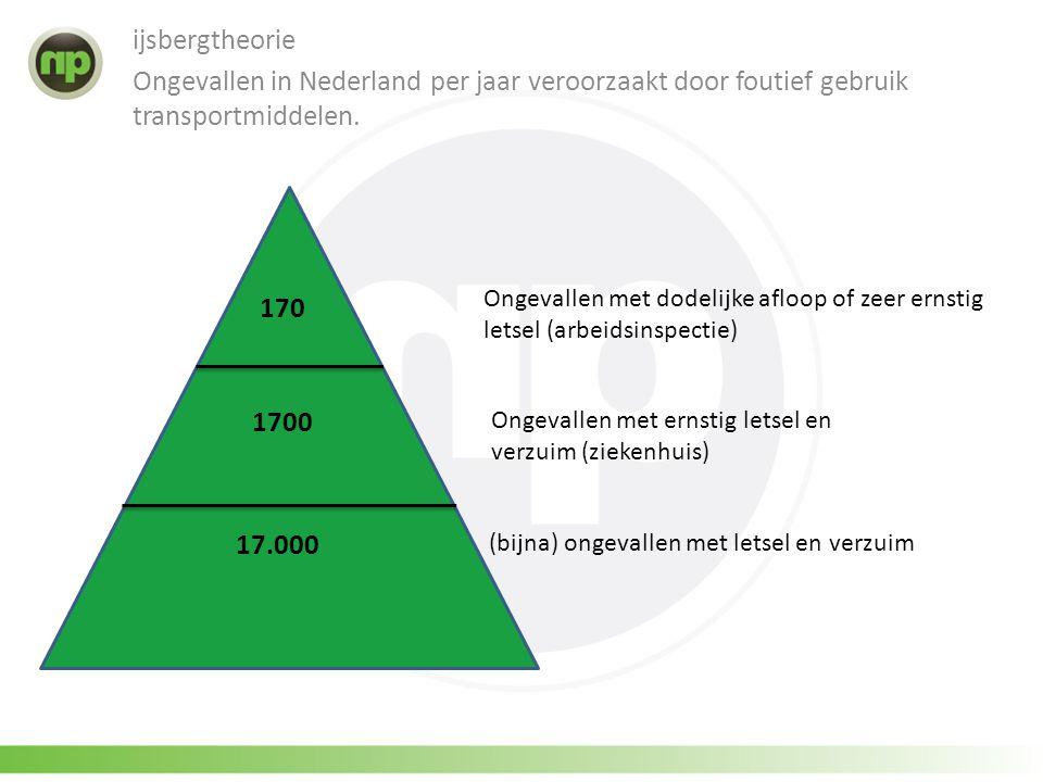 ijsbergtheorie Ongevallen in Nederland per jaar veroorzaakt door foutief gebruik transportmiddelen.