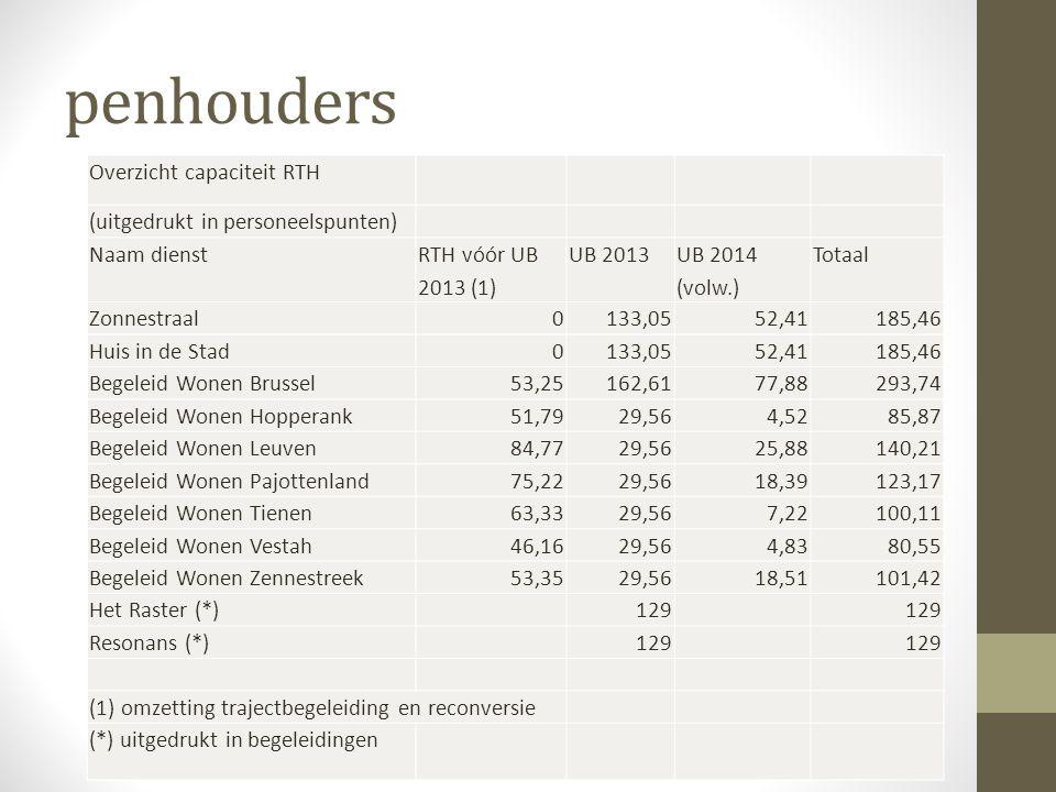 penhouders Overzicht capaciteit RTH (uitgedrukt in personeelspunten)