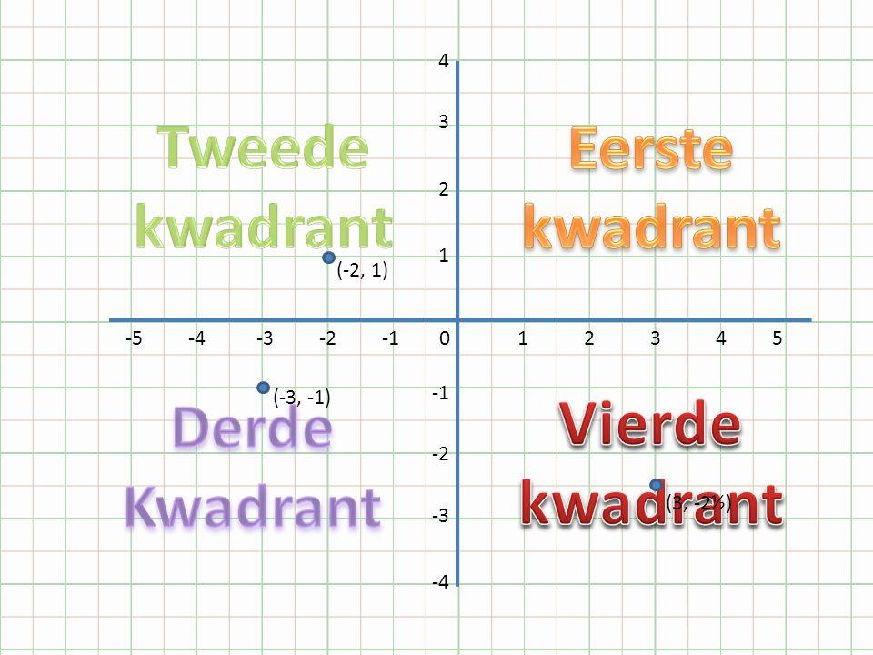 Tweede kwadrant Eerste kwadrant Derde Kwadrant Vierde kwadrant