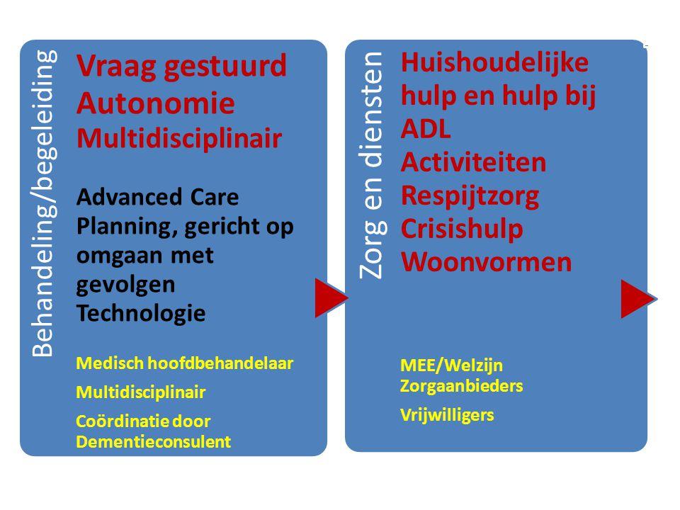 Vraag gestuurd Autonomie Multidisciplinair Zorg en diensten