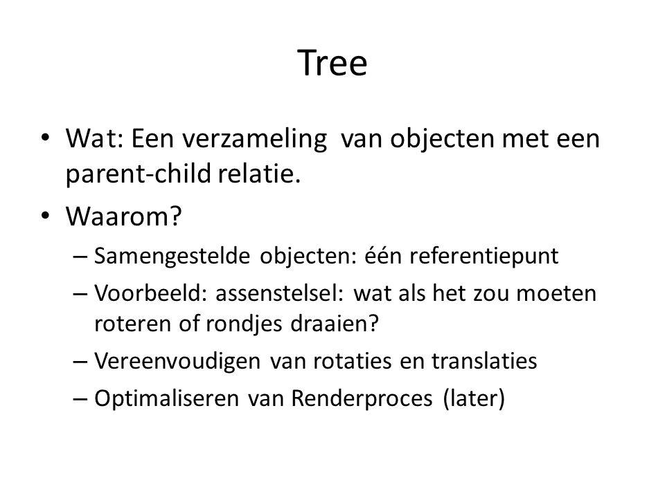 Tree Wa t: Een verzameling van objecten met een parent-child relatie.