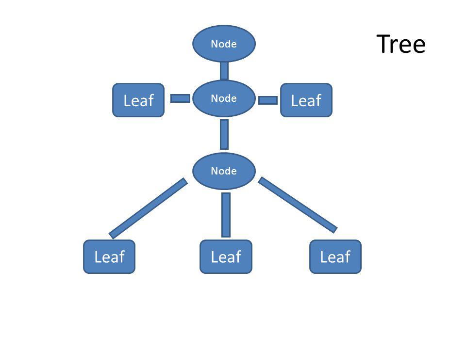 Tree Node Node Leaf Leaf Node Leaf Leaf Leaf