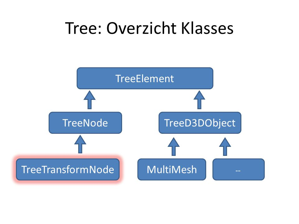 Tree: Overzicht Klasses