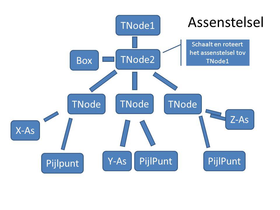 Schaalt en roteert het assenstelsel tov TNode1