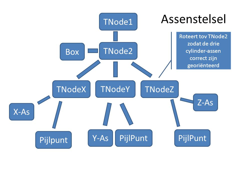 Assenstelsel TNode1 Box TNode2 TNodeX TNodeY TNodeZ Z-As X-As Y-As