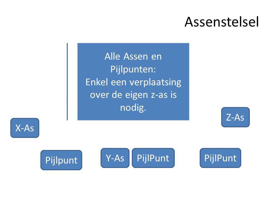 Assenstelsel Alle Assen en Pijlpunten: