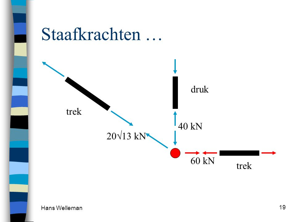 Staafkrachten … druk trek 60 kN 40 kN 2013 kN trek Hans Welleman