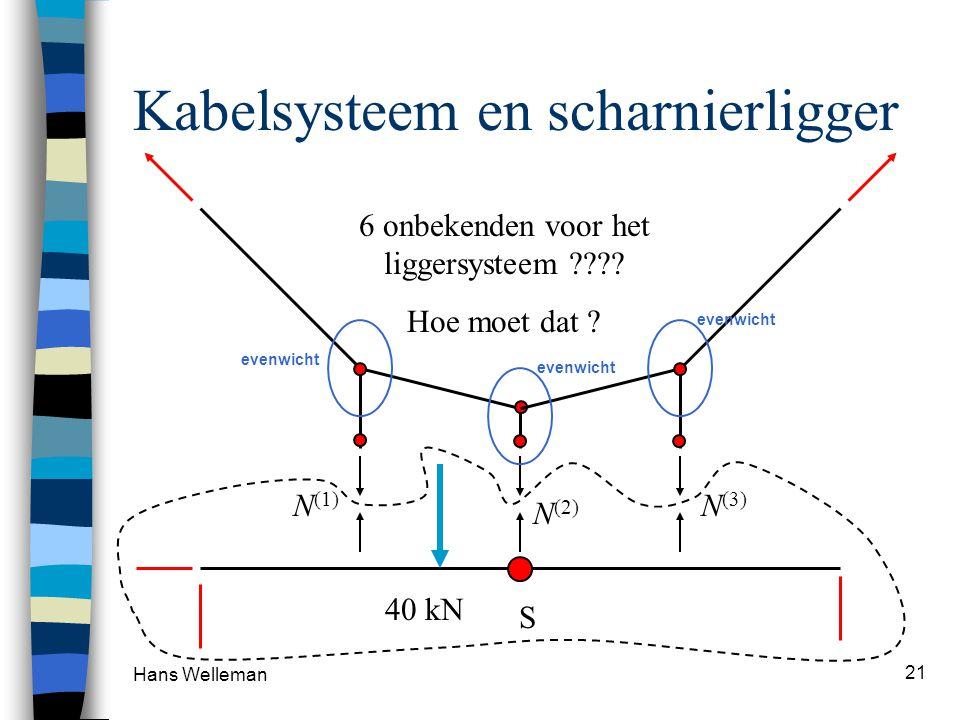 Kabelsysteem en scharnierligger