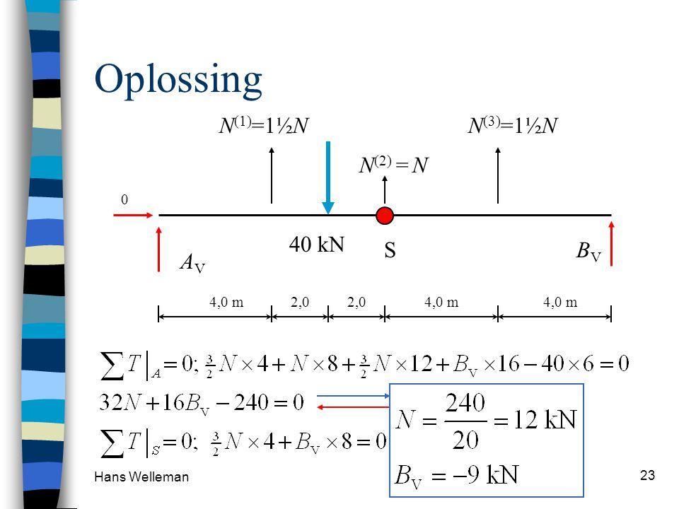 Oplossing N(1)=1½N N(3)=1½N N(2) = N 40 kN S BV AV 4,0 m 2,0 2,0 4,0 m