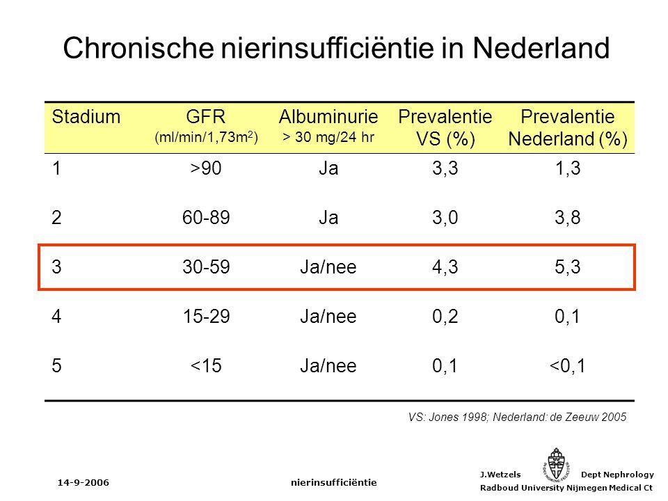 Chronische nierinsufficiëntie in Nederland