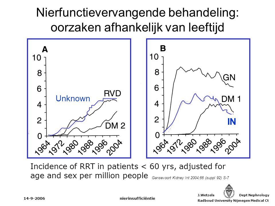 Nierfunctievervangende behandeling: oorzaken afhankelijk van leeftijd