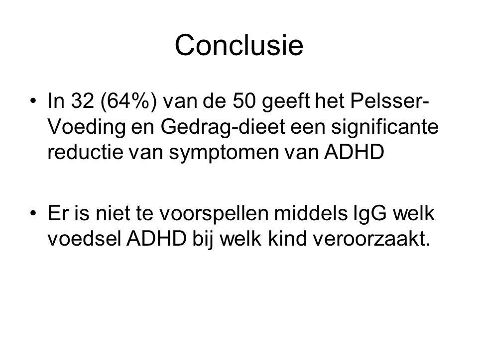 Conclusie In 32 (64%) van de 50 geeft het Pelsser-Voeding en Gedrag-dieet een significante reductie van symptomen van ADHD.
