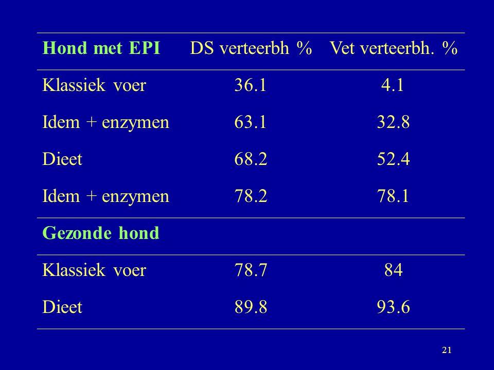 Hond met EPI DS verteerbh % Vet verteerbh. % Klassiek voer. 36.1. 4.1. Idem + enzymen. 63.1. 32.8.