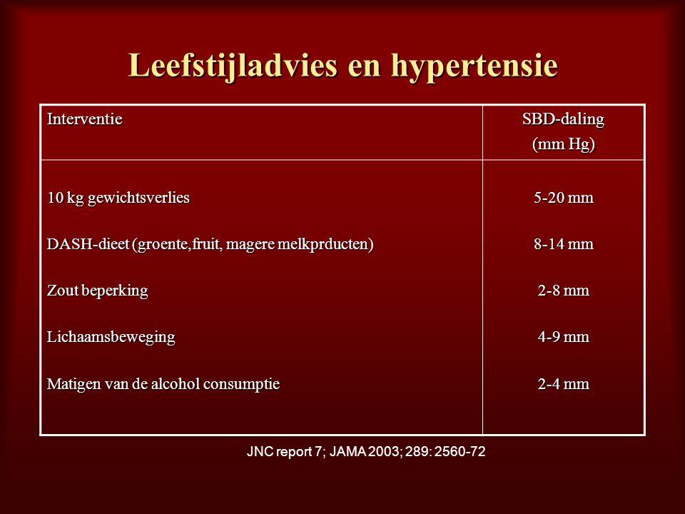 Leefstijladvies en hypertensie