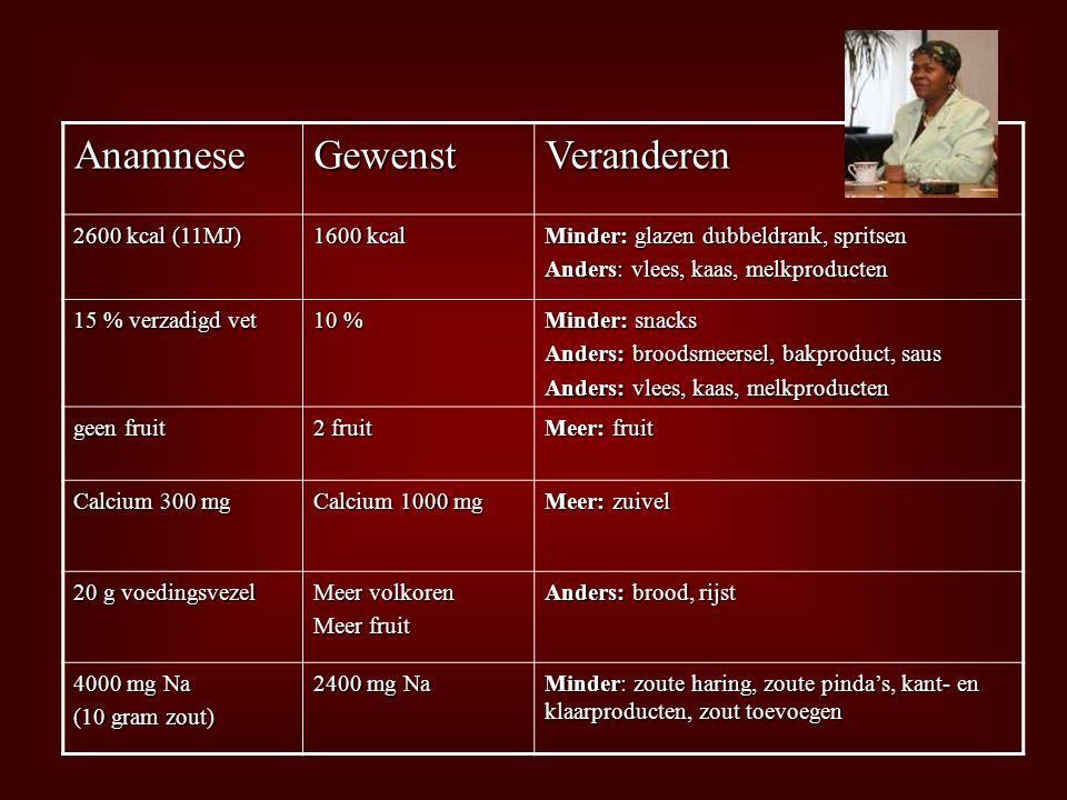 Anamnese Gewenst Veranderen 2600 kcal (11MJ) 1600 kcal