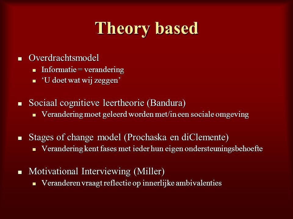 Theory based Overdrachtsmodel Sociaal cognitieve leertheorie (Bandura)
