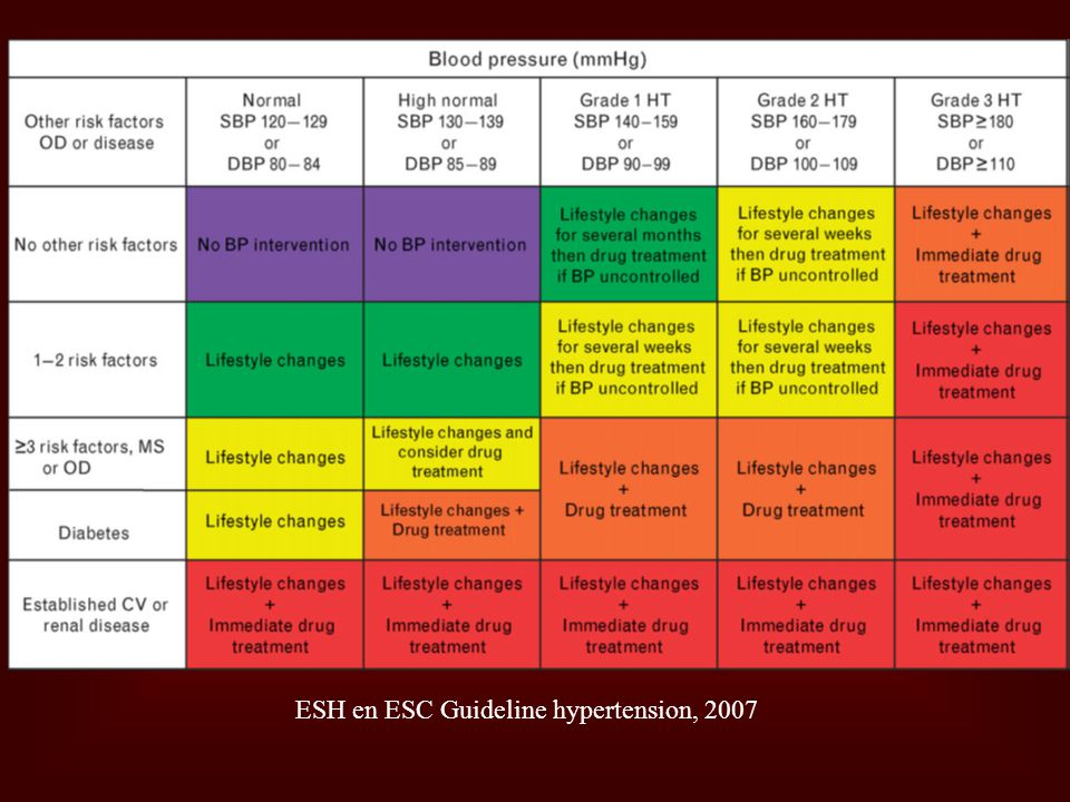 ESH en ESC Guideline hypertension, 2007