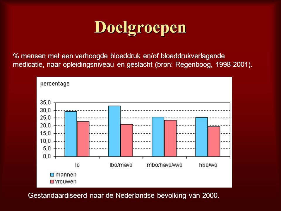 Doelgroepen % mensen met een verhoogde bloeddruk en/of bloeddrukverlagende medicatie, naar opleidingsniveau en geslacht (bron: Regenboog, 1998-2001).