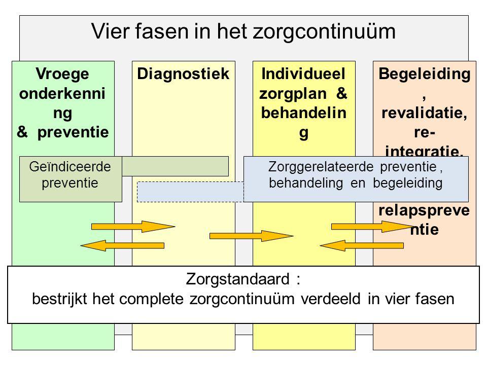 Vier fasen in het zorgcontinuüm