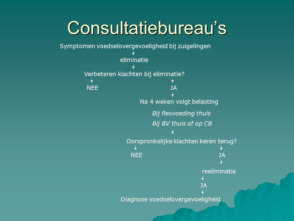 Consultatiebureau's Symptomen voedselovergevoeligheid bij zuigelingen