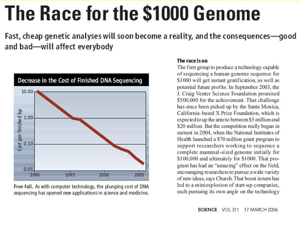 Analyse van genetisch materiaal wordt steeds goedkoper
