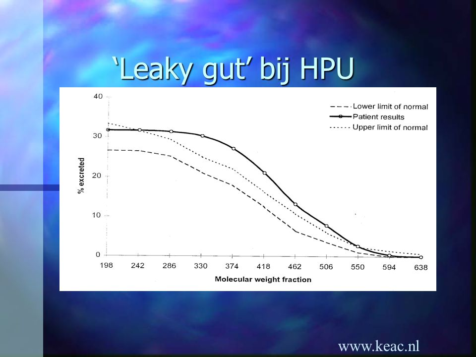 'Leaky gut' bij HPU www.keac.nl