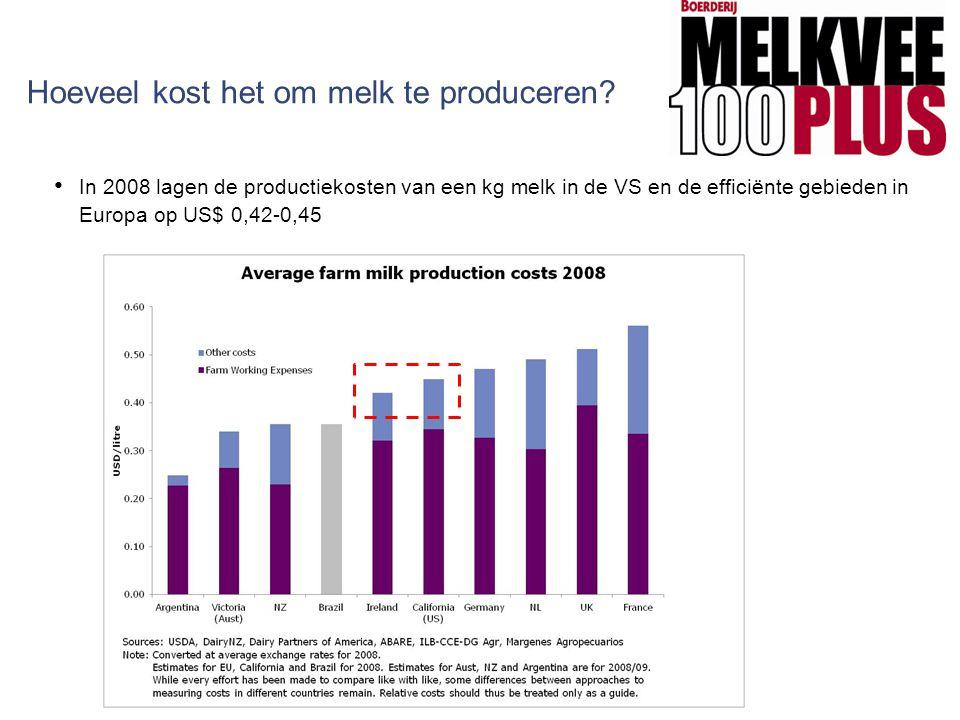 Hoeveel kost het om melk te produceren