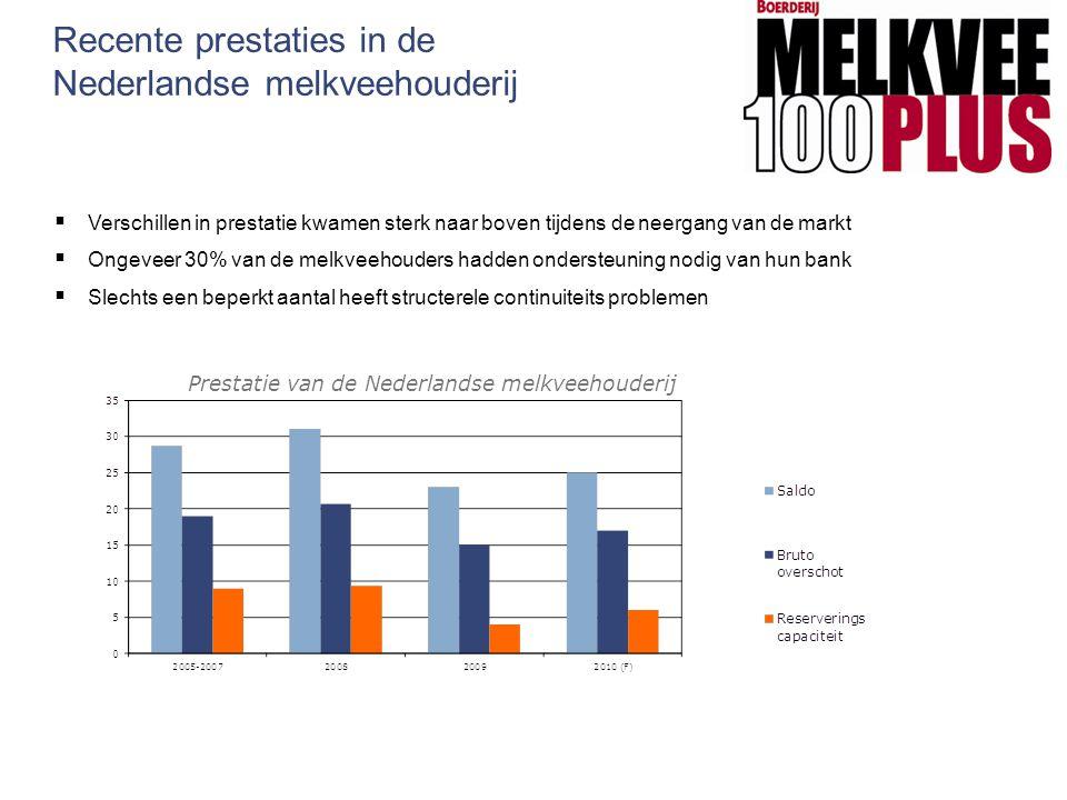 Recente prestaties in de Nederlandse melkveehouderij