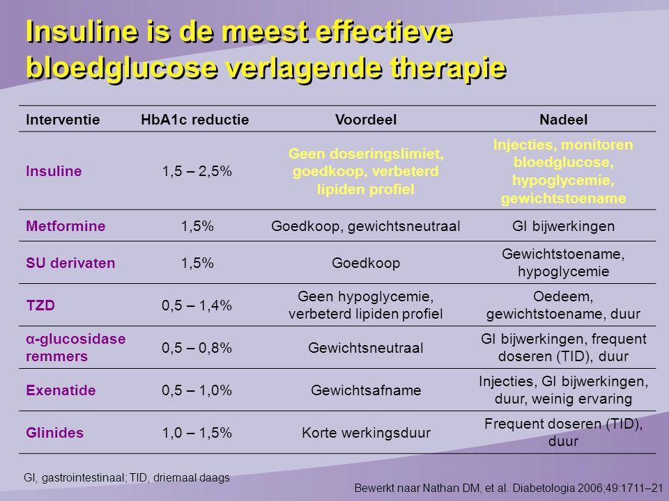 Insuline is de meest effectieve bloedglucose verlagende therapie