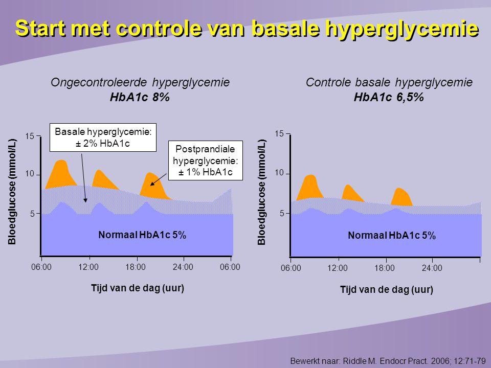 Start met controle van basale hyperglycemie