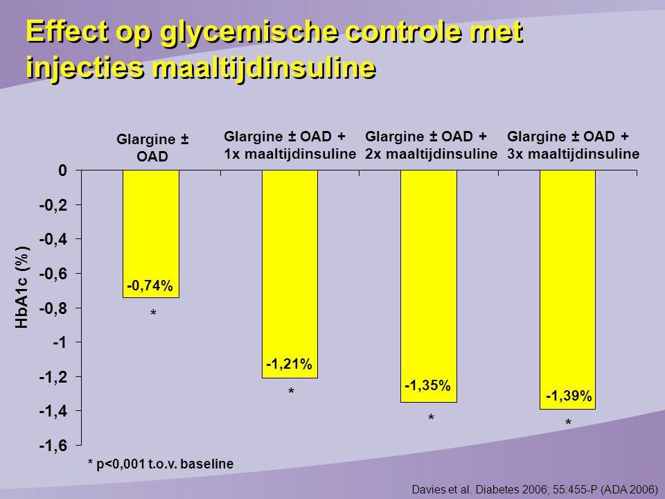 Effect op glycemische controle met injecties maaltijdinsuline
