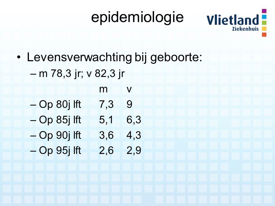 epidemiologie Levensverwachting bij geboorte: m 78,3 jr; v 82,3 jr m v