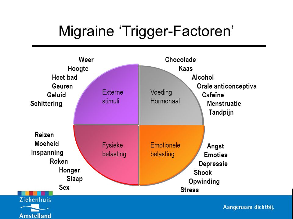 Migraine 'Trigger-Factoren'