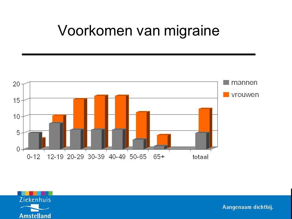 Voorkomen van migraine