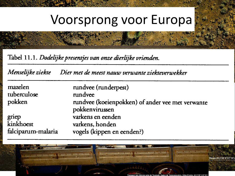 Voorsprong voor Europa