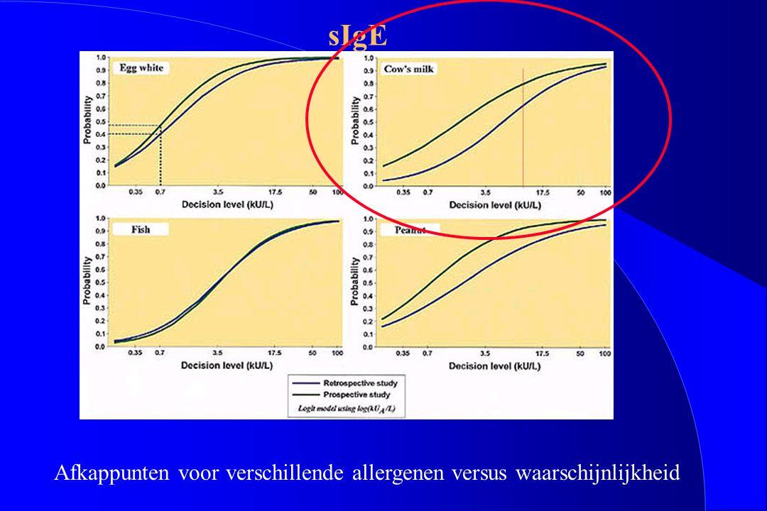 Afkappunten voor verschillende allergenen versus waarschijnlijkheid