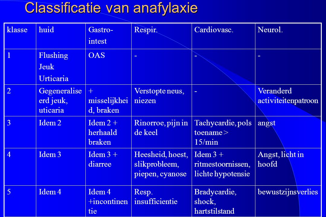Classificatie van anafylaxie