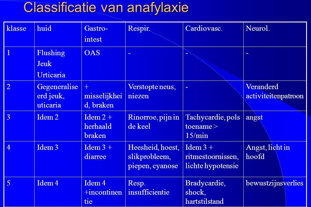 Classificatie van anafylaxie